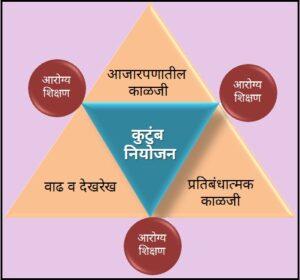 बालकांचे चिकित्सालय व सामाजिक आरोग्य परिचारिकेची भूमिका ( Under Five Clinics & Role of Community Health Nurse )