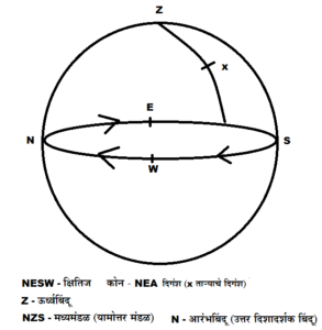 दिगंश (Azimuth)