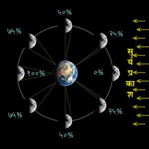 चंद्राच्या कला (Lunar Phases)