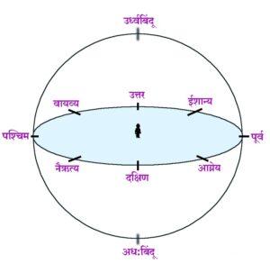 दिशा , उर्ध्वबिंदू आणि अध:बिंदू (अधोबिंदू) (Cardinal Points, Zenith and Nadir)