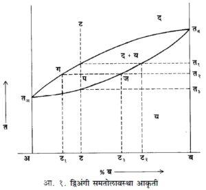 समतोलावस्था आकृत्या (Phase Diagram)