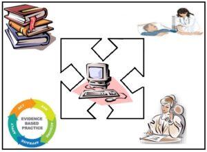 परिचर्या क्षेत्रात संगणकाची उपयुक्तता (The Usefulness of Computer in Nursing field)