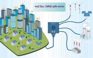 स्मार्ट ग्रिड : निर्मिती आणि पारेषण  (Smart grid : Generation and Transmission)