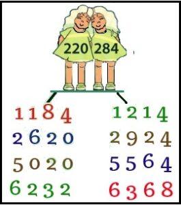 परममित्र संख्या (Amicable Numbers)
