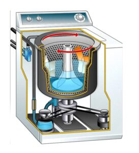 Read more about the article विद्युत धुलाई यंत्र (Electric washing machine)