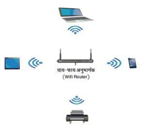 वाय-फाय प्रणाली (Wi-Fi System)
