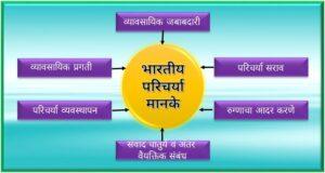 भारतीय परिचर्या मानके (Indian Nursing standards)
