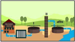 घरगुती सांडपाणी : प्राथमिक निवळण टाकी ( Household Wastewater : Primary Sedimentation Tank)