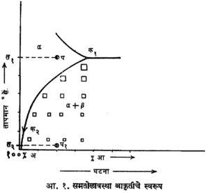 धातूंचे अवक्षेपण कठिनीकरण (Precipitation Hardening)