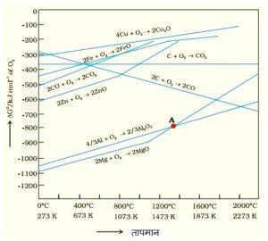 एलिंगहॅम आकृती (Ellingham Diagram)