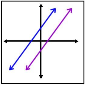 समांतर रेषा (Parallel Lines)