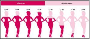 ऋतुनिवृत्ती व परिचर्या (Menopause and Nursing)