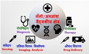 Read more about the article अब्जांश तंत्रज्ञान आणि वैद्यकीय क्षेत्र  (Nanotechnology in Medical Field)