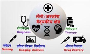 अब्जांश तंत्रज्ञान आणि वैद्यकीय क्षेत्र  (Nanotechnology in Medical Field)