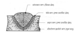 उष्माबाधित क्षेत्र (Heat affected zone)