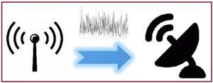 इलेक्ट्रॉनिक संप्रेषण प्रणाली  (Electronic Communication System)