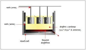 ॲल्युमिनियम निष्कर्षण (Aluminium extraction)