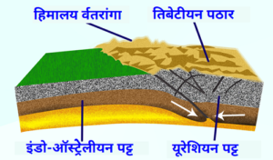 Read more about the article हिमालय पर्वताची निर्मिती (Formation of Himalaya Mountain)