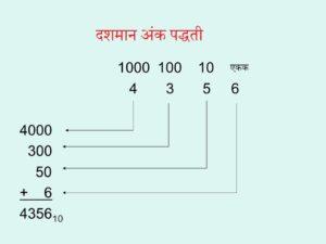 दशमान अंक पद्धती (Decimal number system)