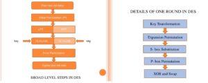 डेटा एनक्रिप्शन मानक (Data Encryption Standard)