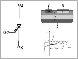 गेट टर्न-ऑफ थायरिस्टर  (Gate turn-off thyristor, GTO)